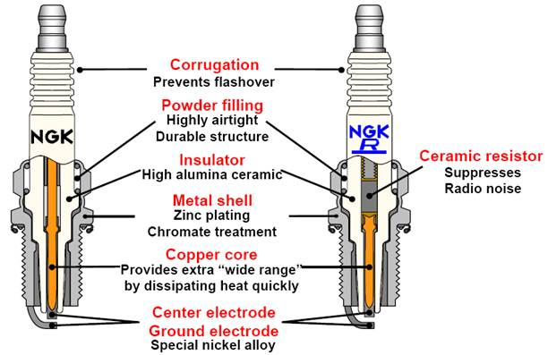 Spark Plugs   Ngk Spark Plugs New Zealand