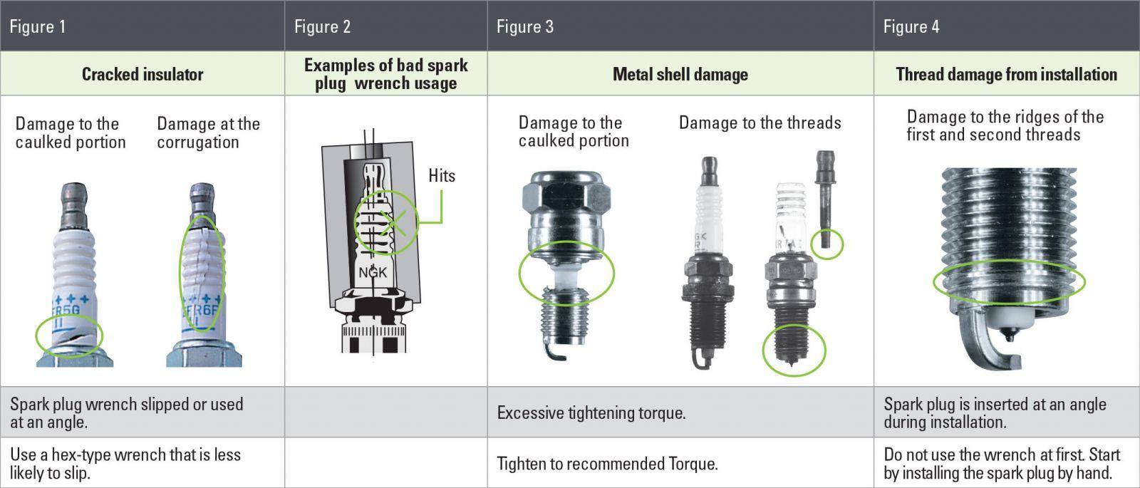 What Does A Spark Plug Do >> Analysis Ngk Spark Plugs New Zealand Iridium Spark Plugs